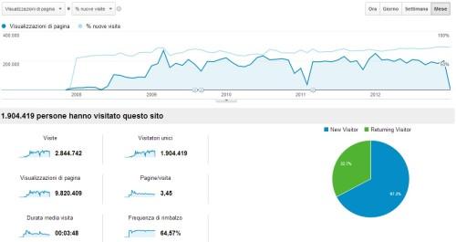 freelance SEO per ottimizzare il tuo sito
