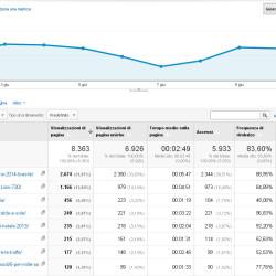 ottimizzazione adoblog analytics tempo medio