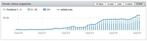 analisi seo e ux airbnb: posizioni serp