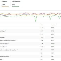 italian seo specialist: ranking examples